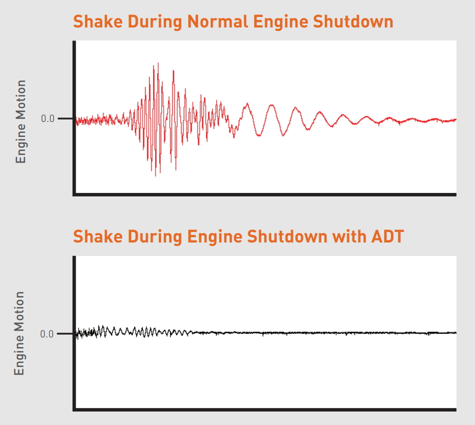 Shake During Engine Shutdown with and without Active Decompression Technology